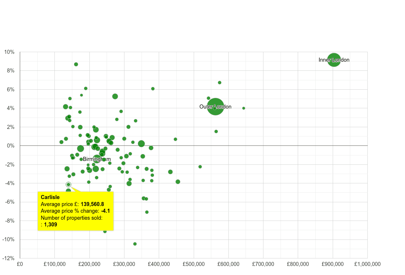 Carlisle house prices compared to other cities