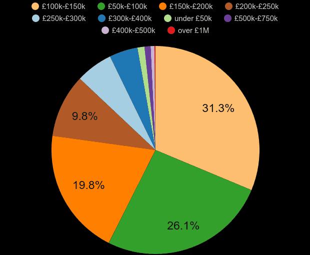 Carlisle property sales share by price range