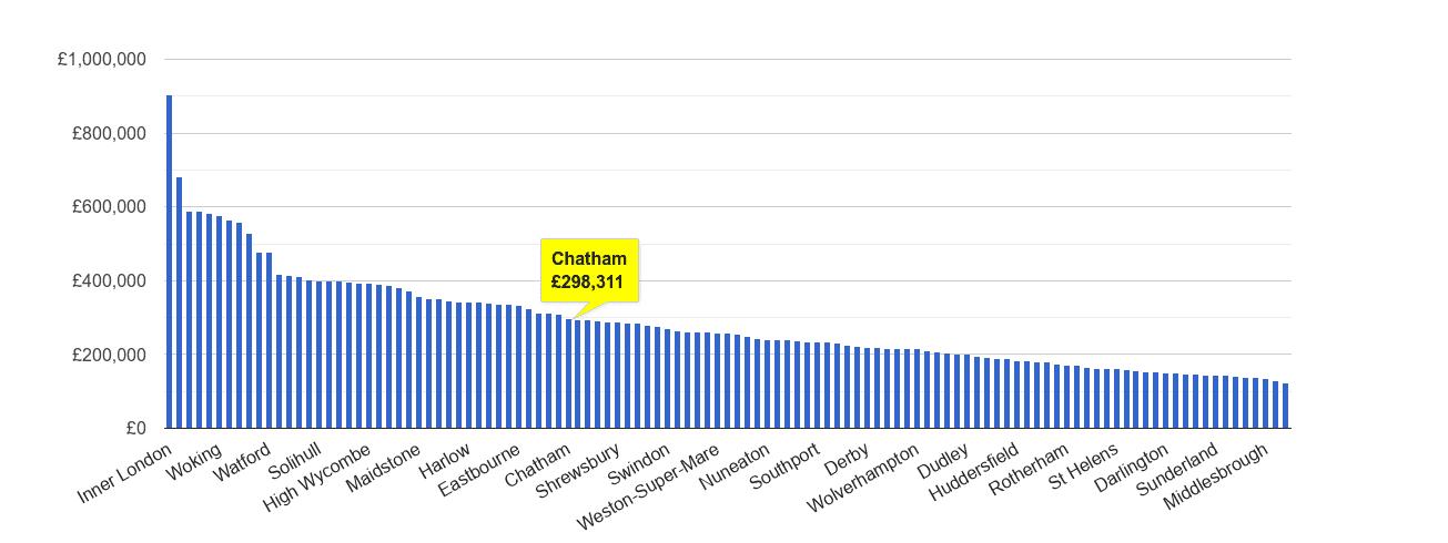 Chatham house price rank