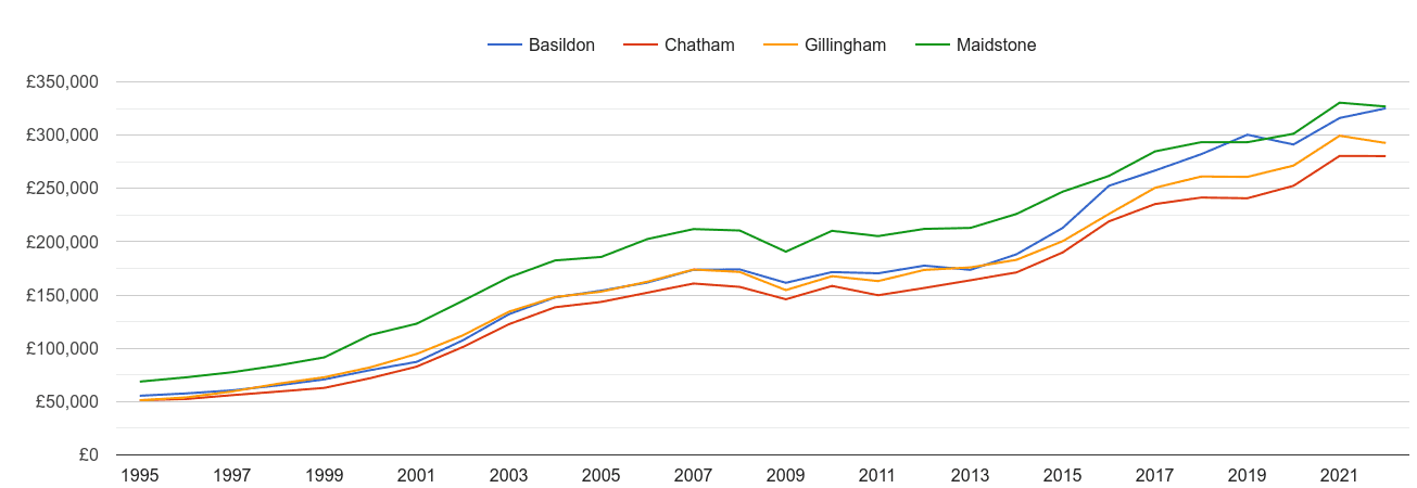 Chatham house prices and nearby cities