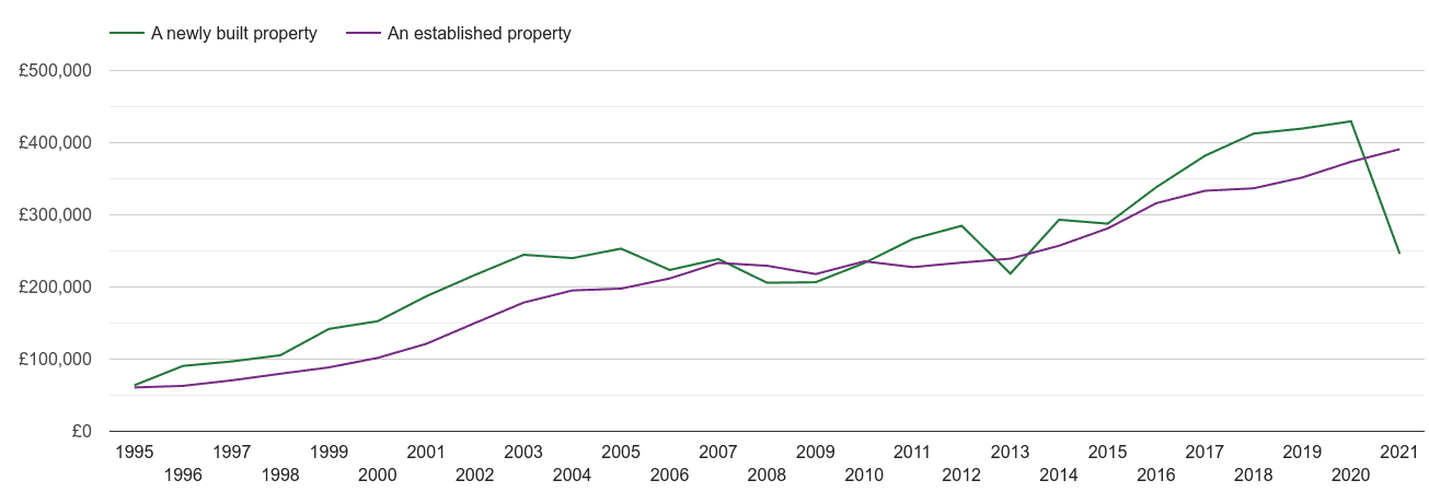 Chelmsford house prices new vs established
