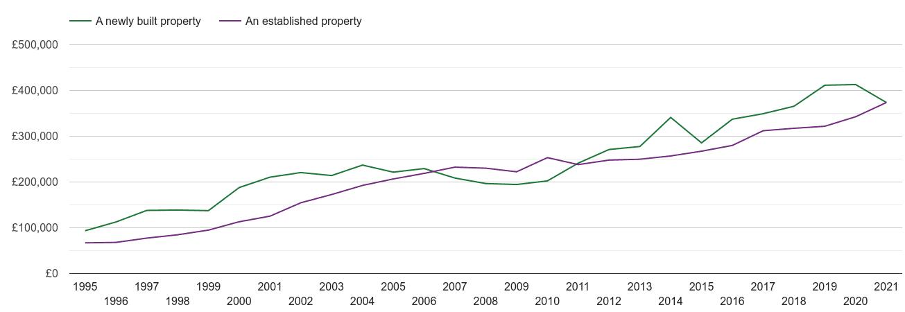 Cheltenham house prices new vs established