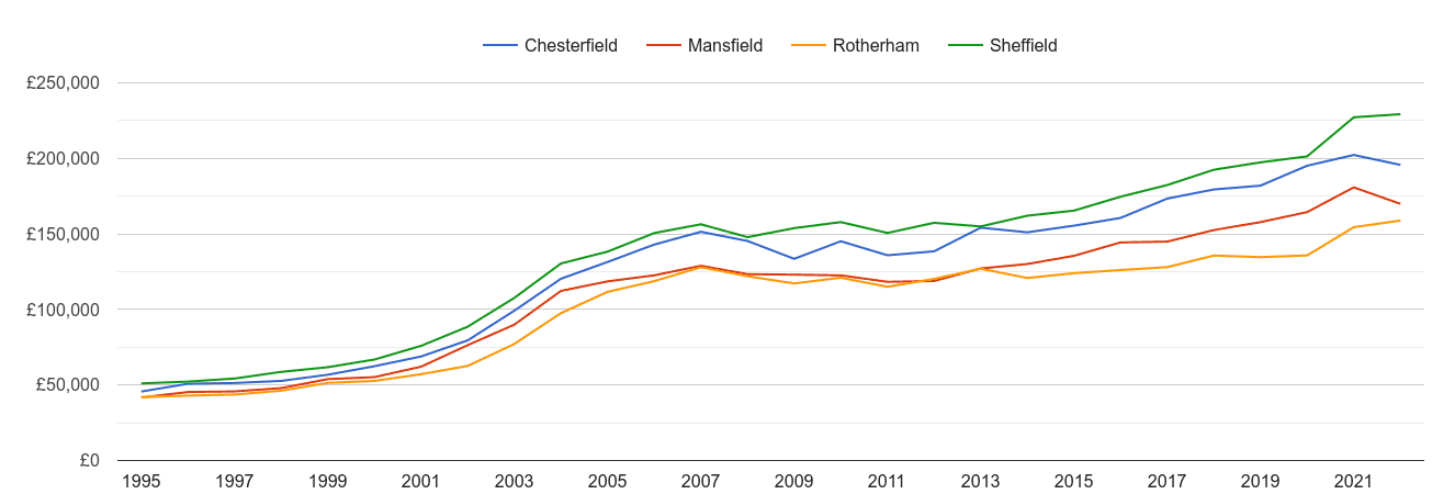 Chesterfield house prices and nearby cities