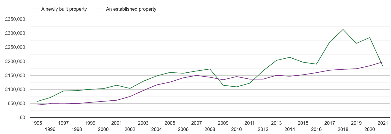 Chesterfield house prices new vs established