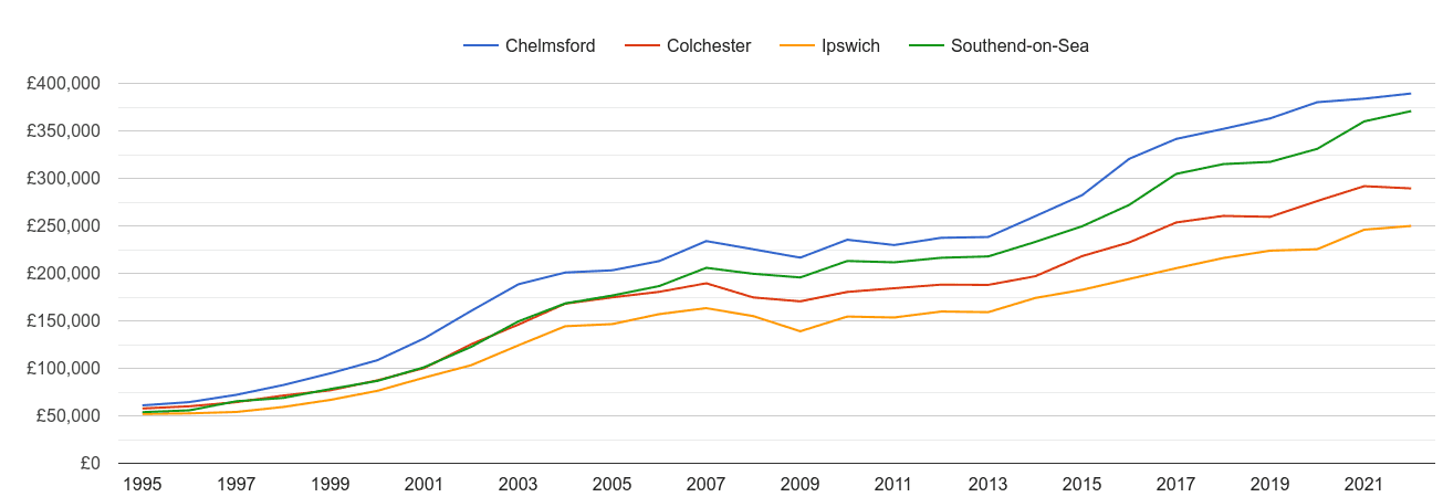 Colchester house prices and nearby cities