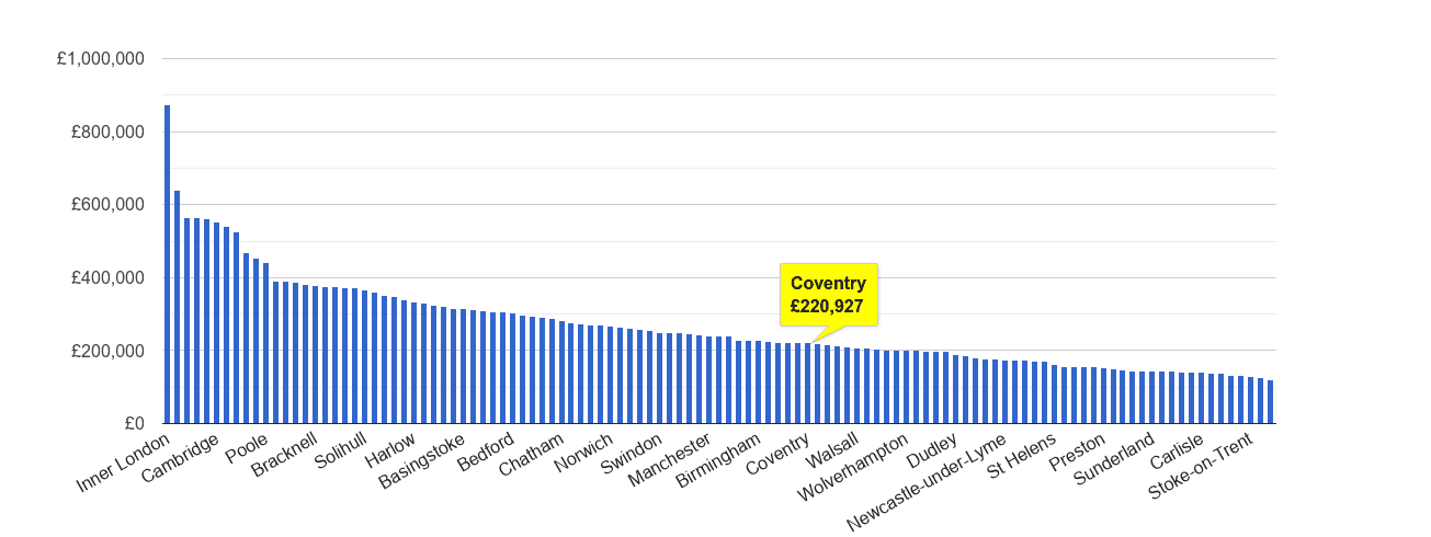 Coventry house price rank