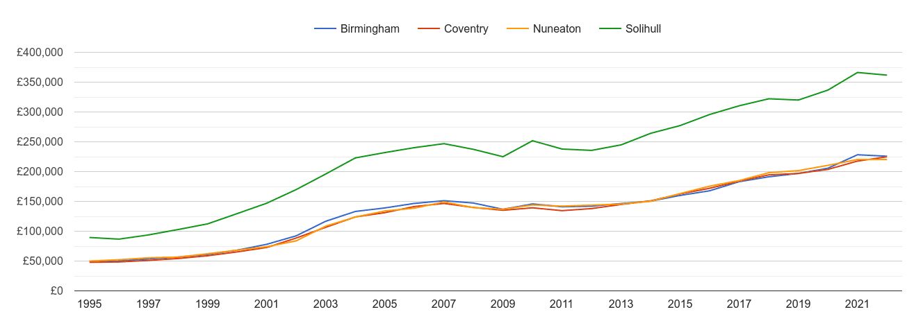 Coventry house prices and nearby cities