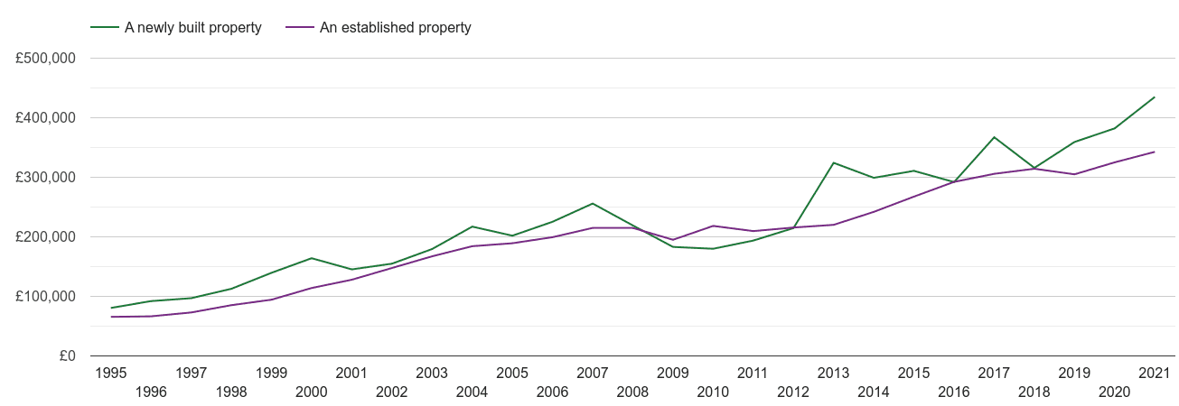 Crawley house prices new vs established