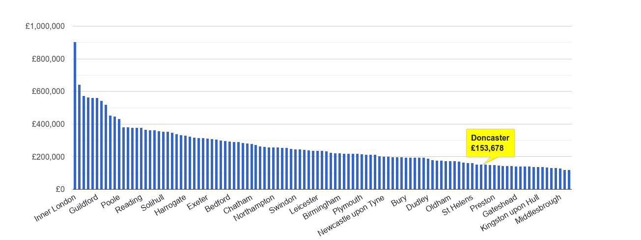 Doncaster house price rank