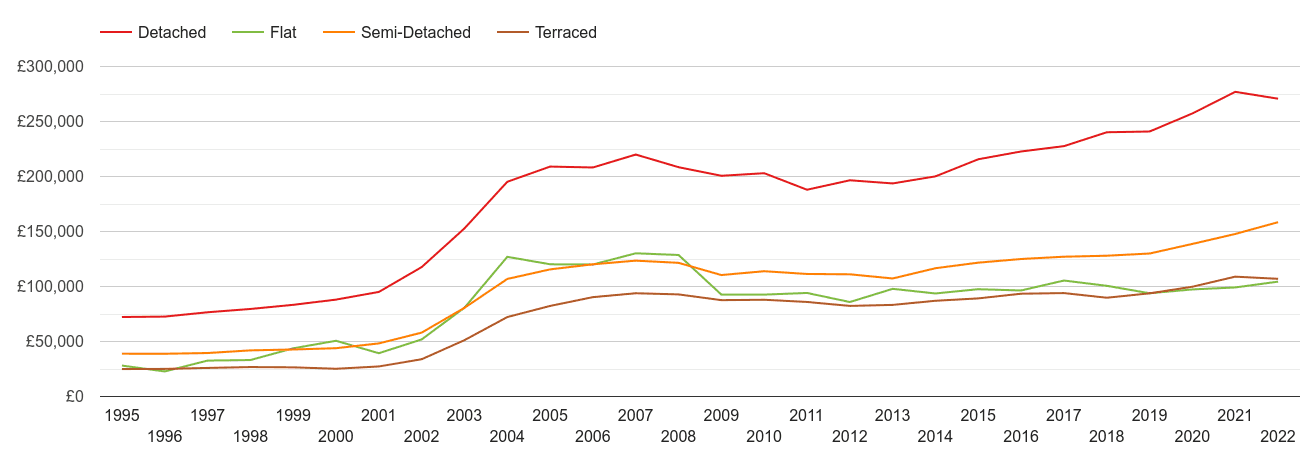 Doncaster house prices by property type