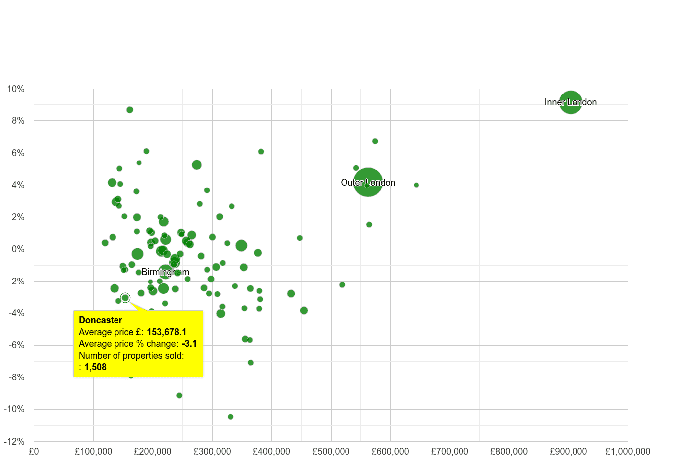 Doncaster house prices compared to other cities