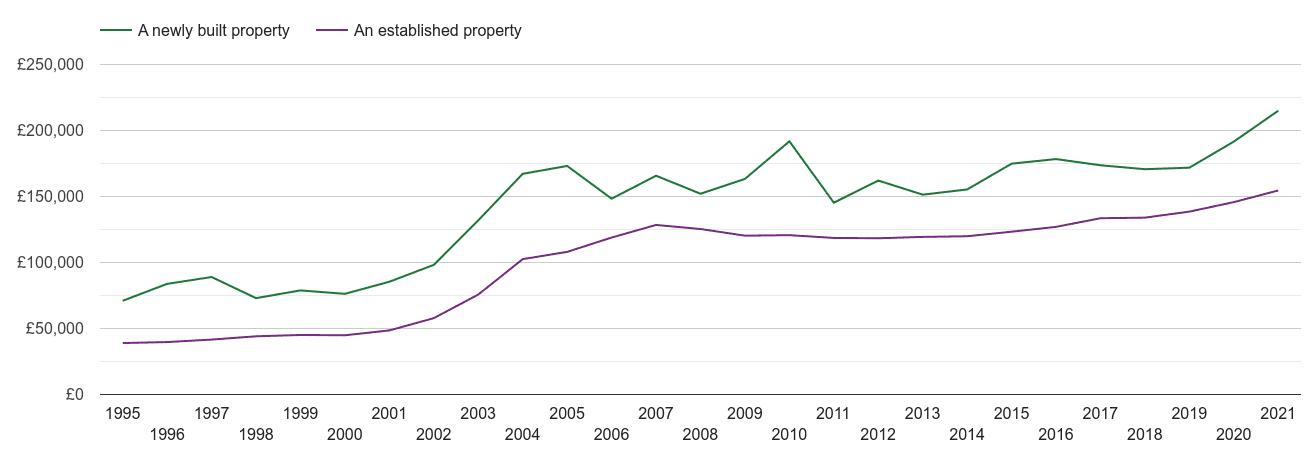 Doncaster house prices new vs established