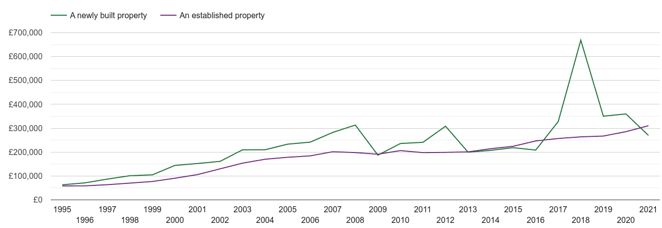 Eastbourne house prices new vs established