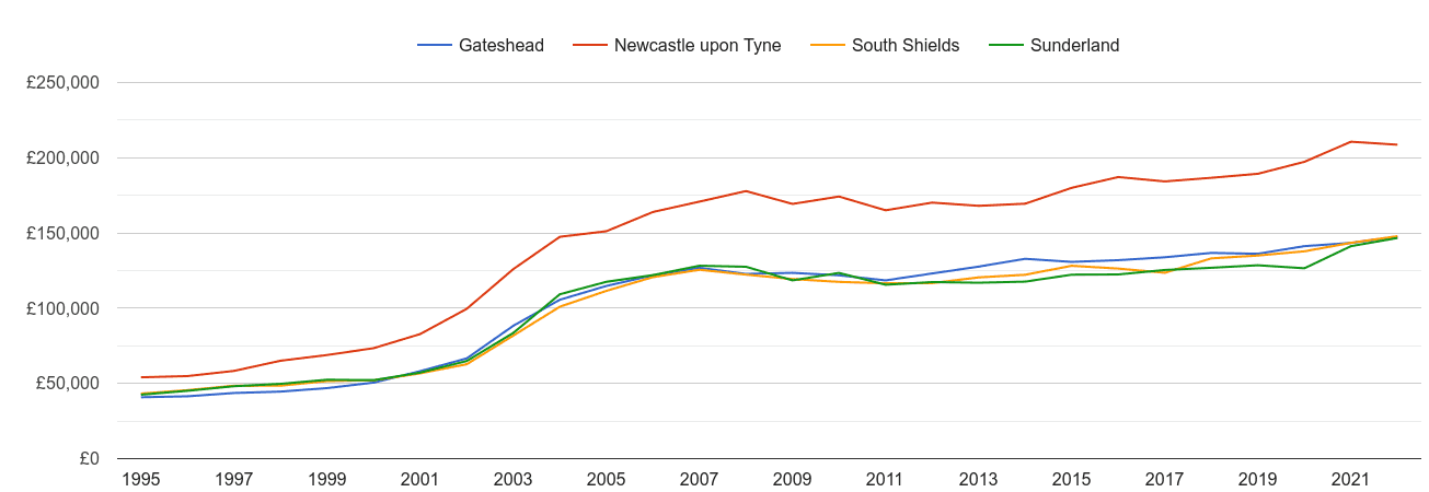 Gateshead house prices and nearby cities