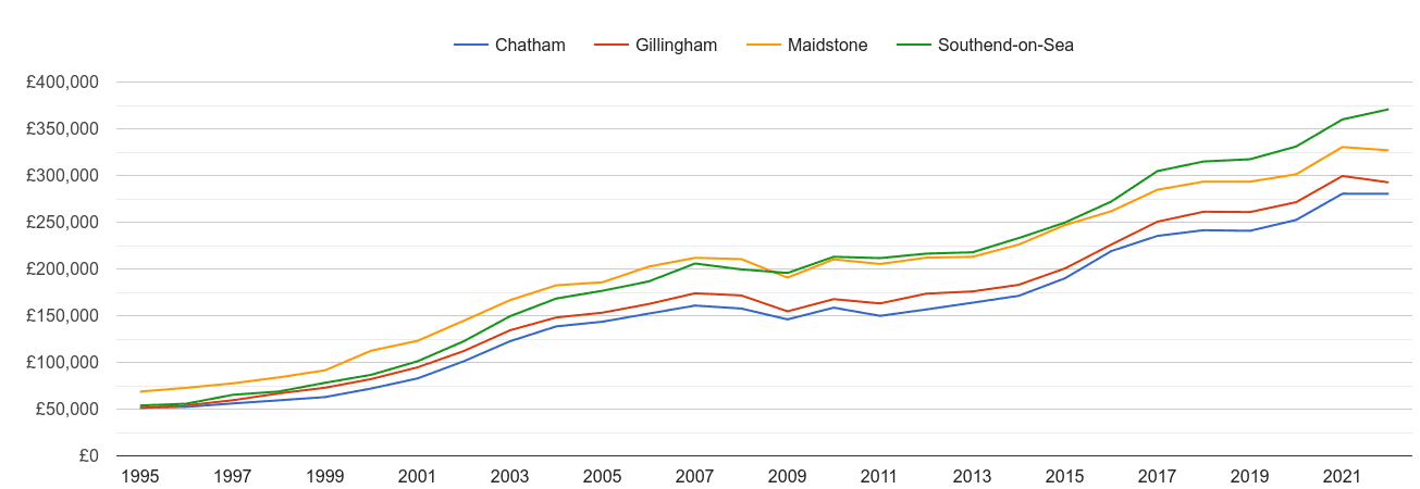 Gillingham house prices and nearby cities