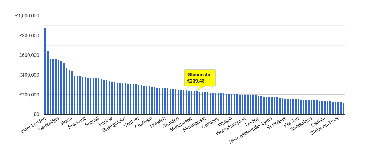 Gloucester house price rank