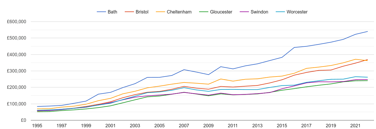 Gloucester house prices and nearby cities