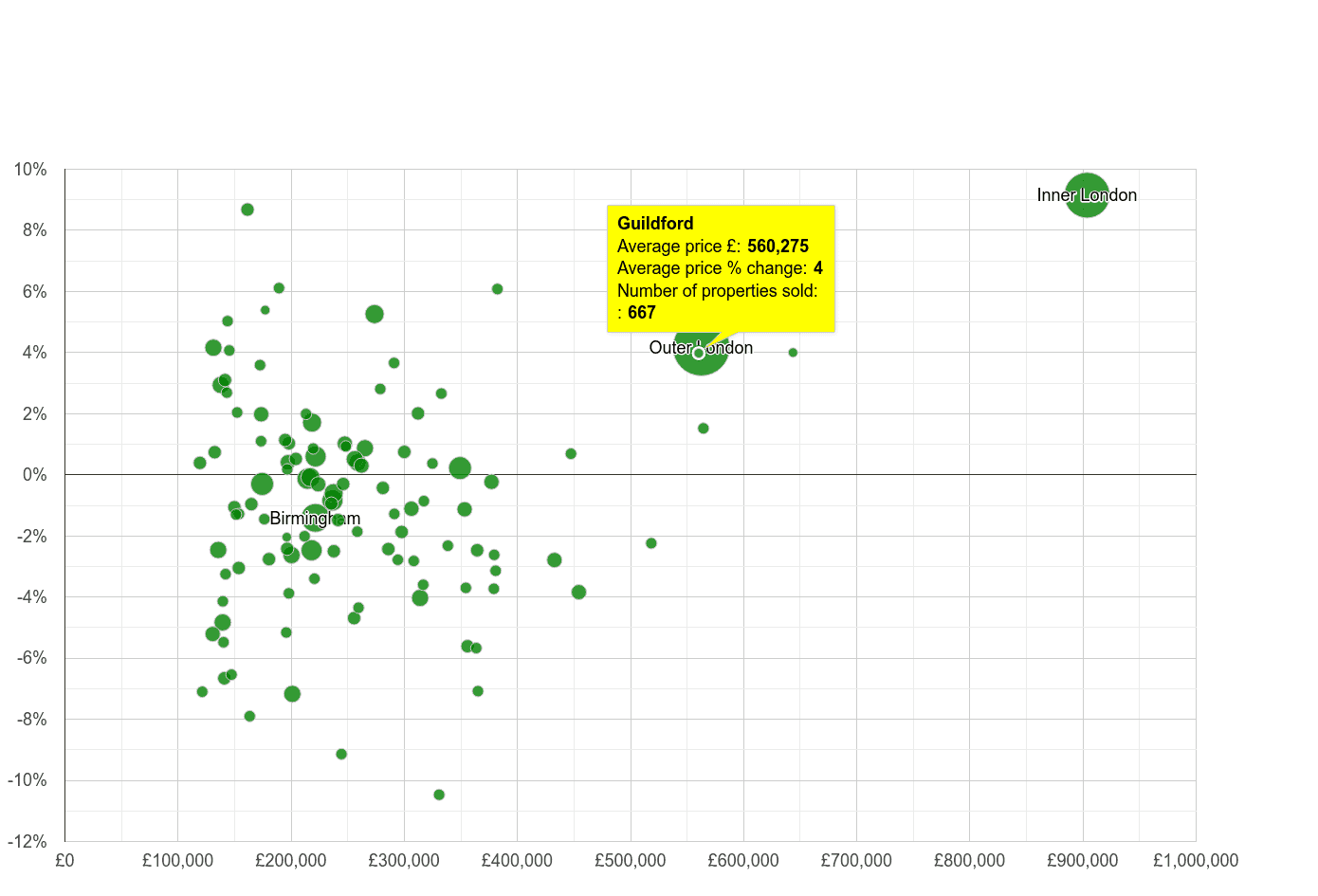 Guildford house prices compared to other cities