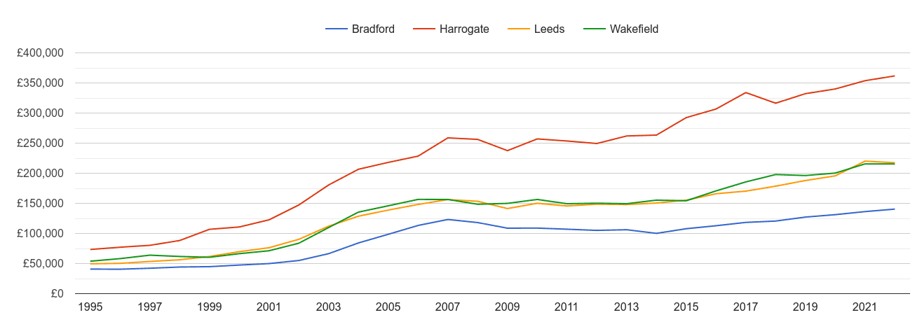 Harrogate house prices and nearby cities