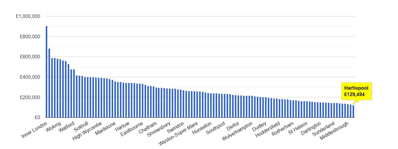 Hartlepool house price rank
