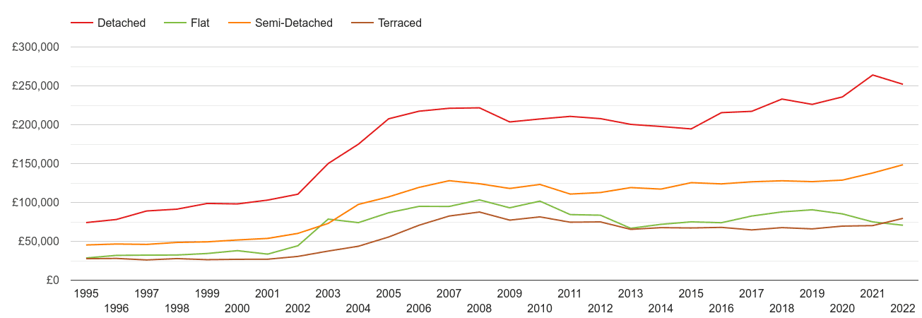 Hartlepool house prices by property type