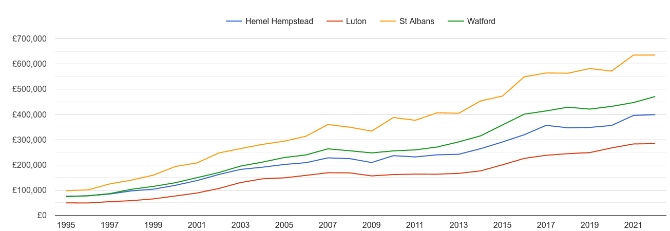 Hemel Hempstead house prices and nearby cities