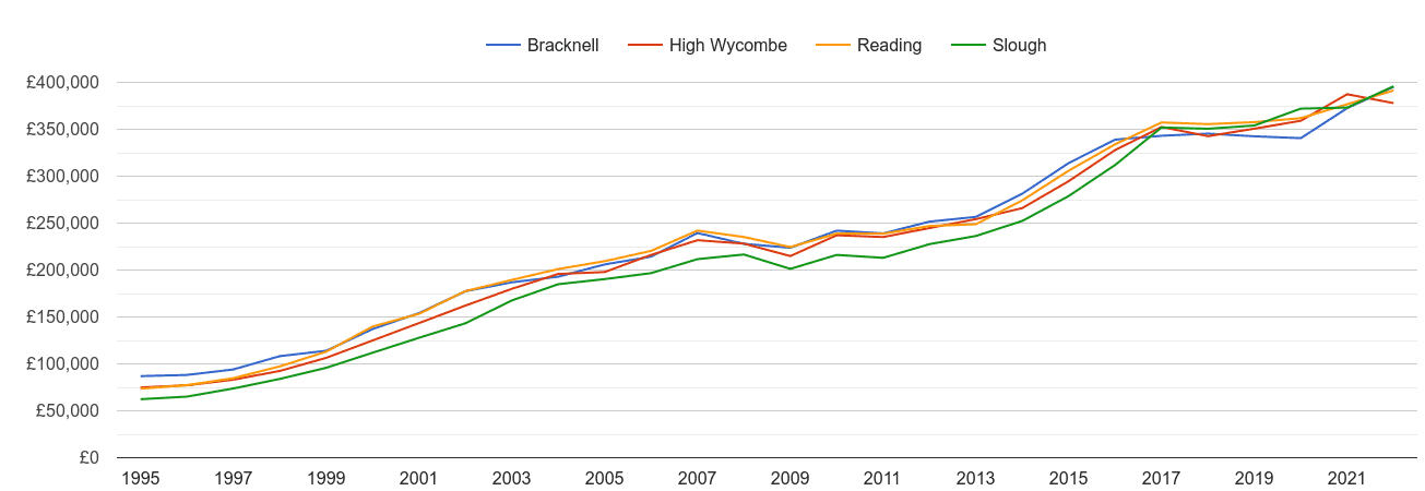 High Wycombe house prices and nearby cities