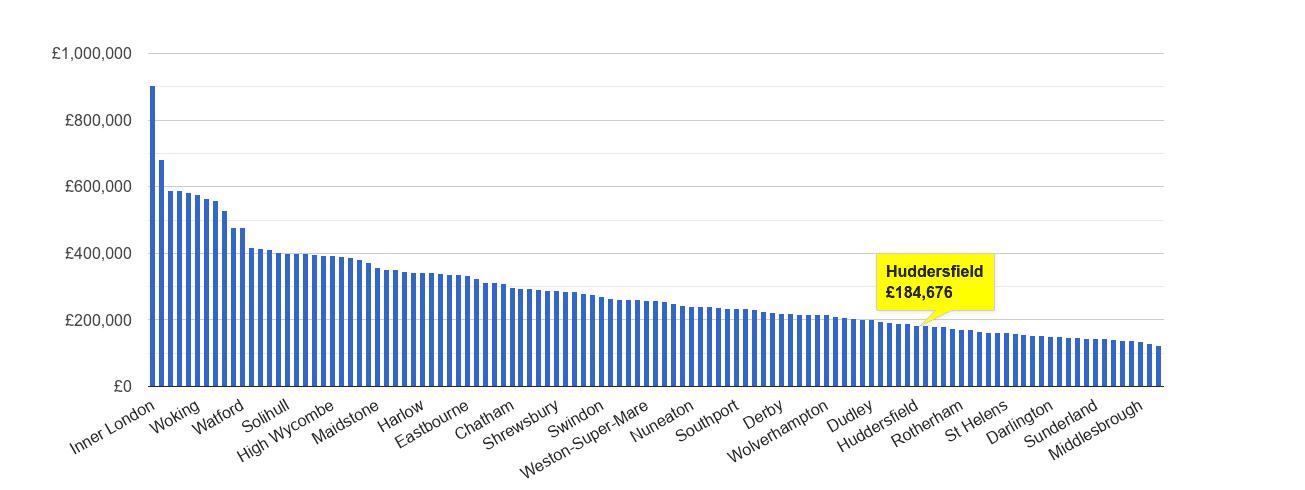 Huddersfield house price rank