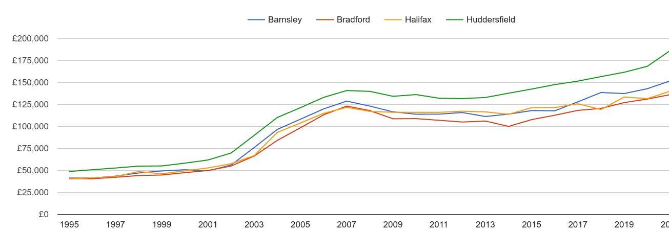 Huddersfield house prices and nearby cities
