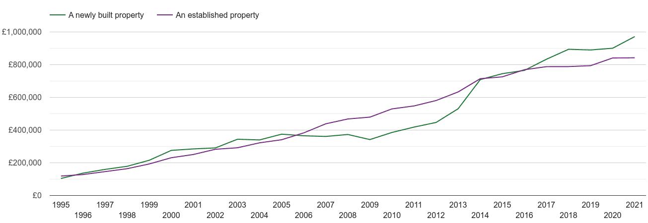 Inner London house prices new vs established