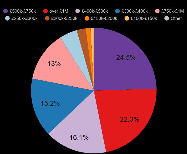 Inner London property sales share by price range