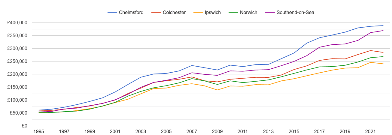 Ipswich house prices and nearby cities