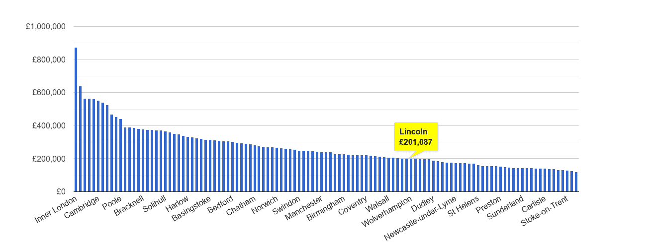 Lincoln house price rank