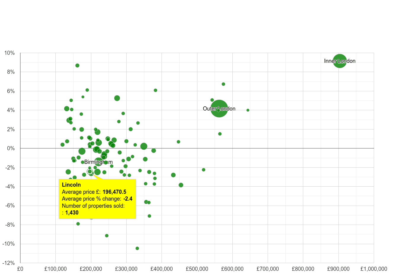 Lincoln house prices compared to other cities
