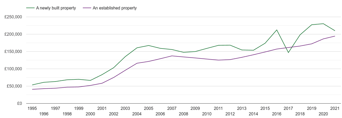Lincoln house prices new vs established