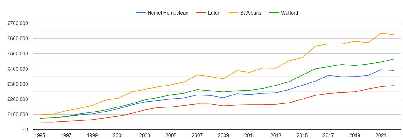 Luton house prices and nearby cities