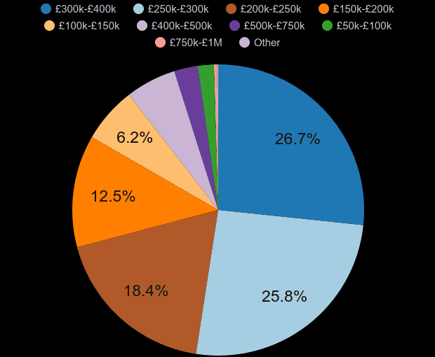 Luton property sales share by price range