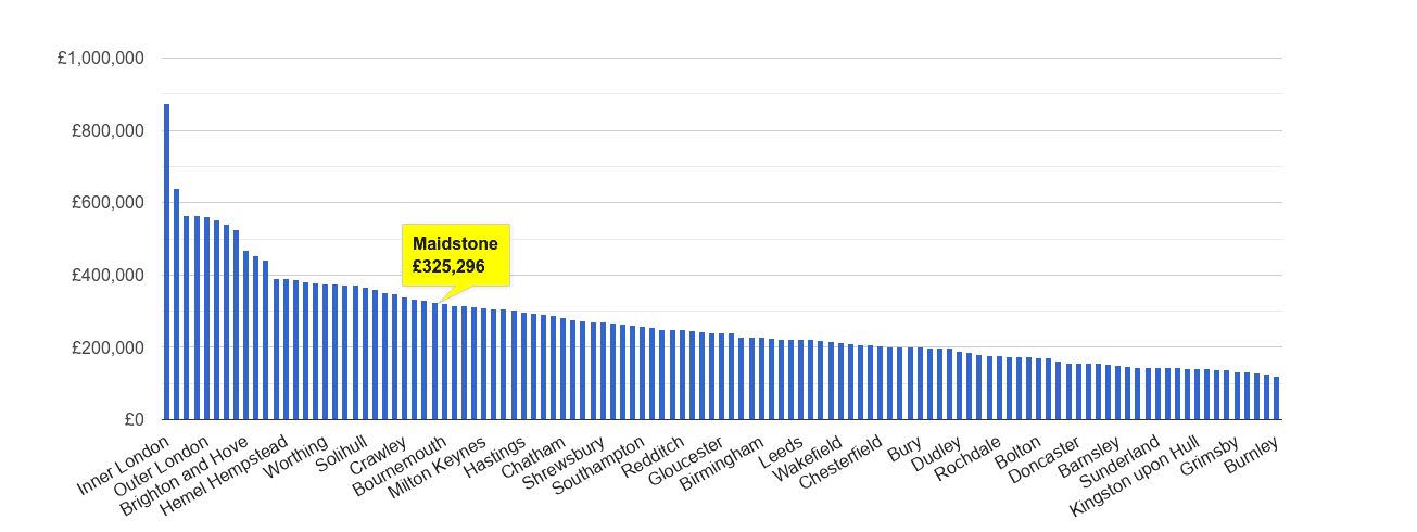 Maidstone house price rank
