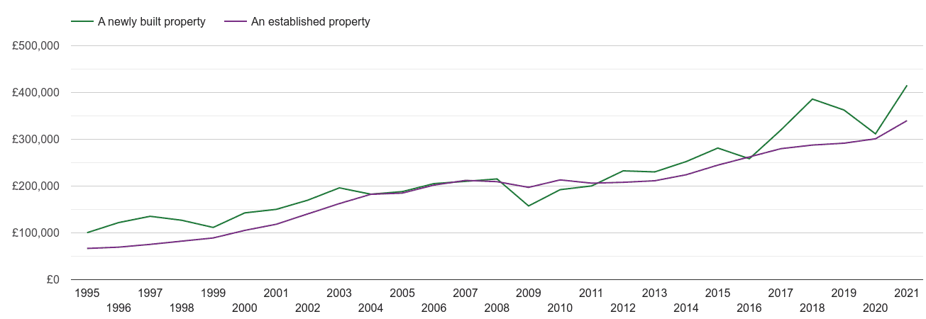 Maidstone house prices new vs established