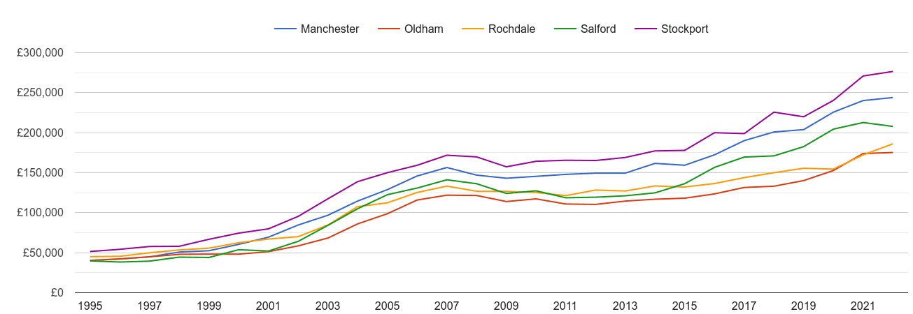 Manchester house prices and nearby cities