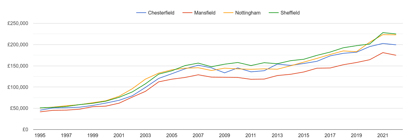 Mansfield house prices and nearby cities