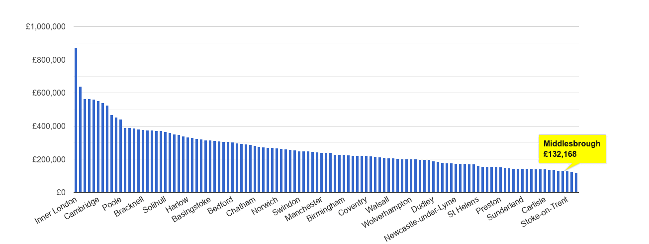 Middlesbrough house price rank