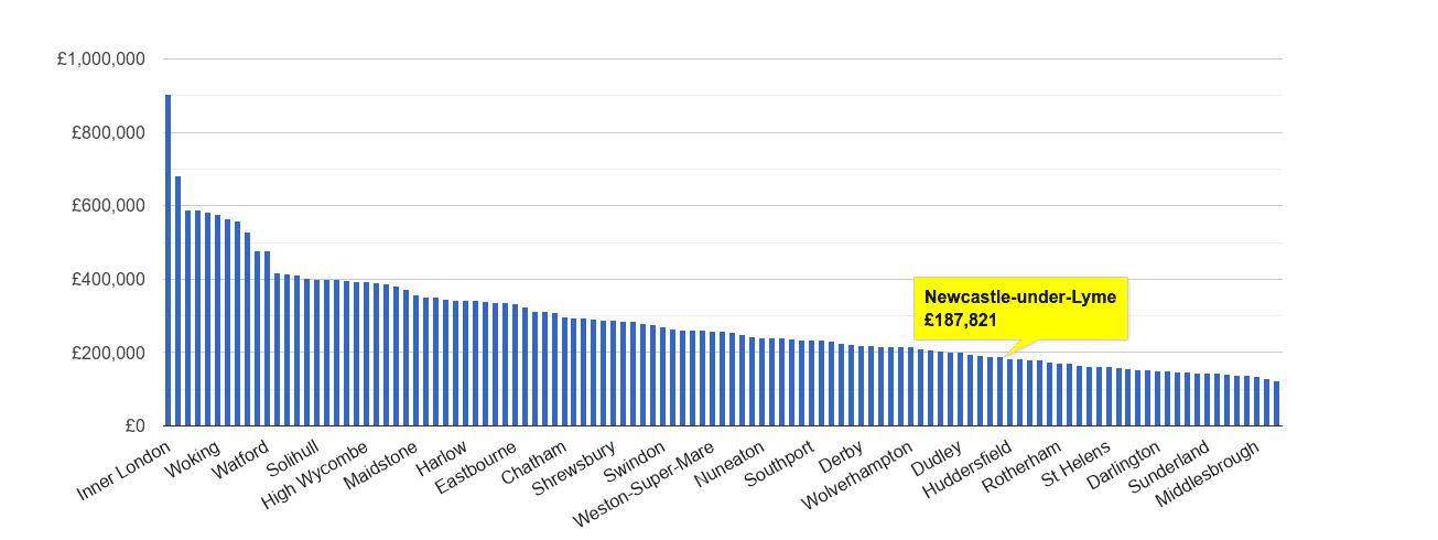 Newcastle under Lyme house price rank