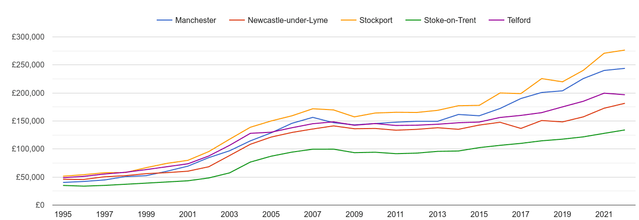 Newcastle under Lyme house prices and nearby cities