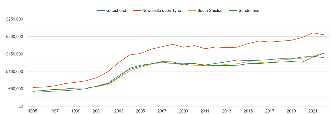 Newcastle upon Tyne house prices and nearby cities