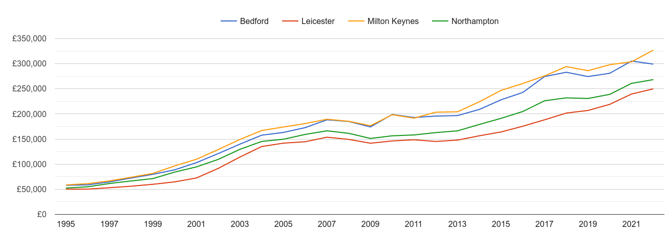 Northampton house prices and nearby cities