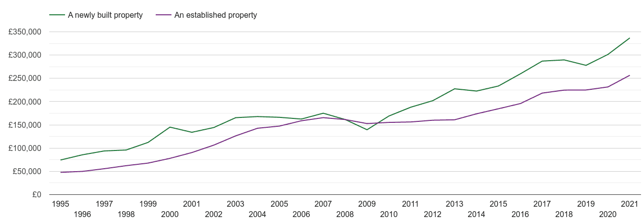 Northampton house prices new vs established