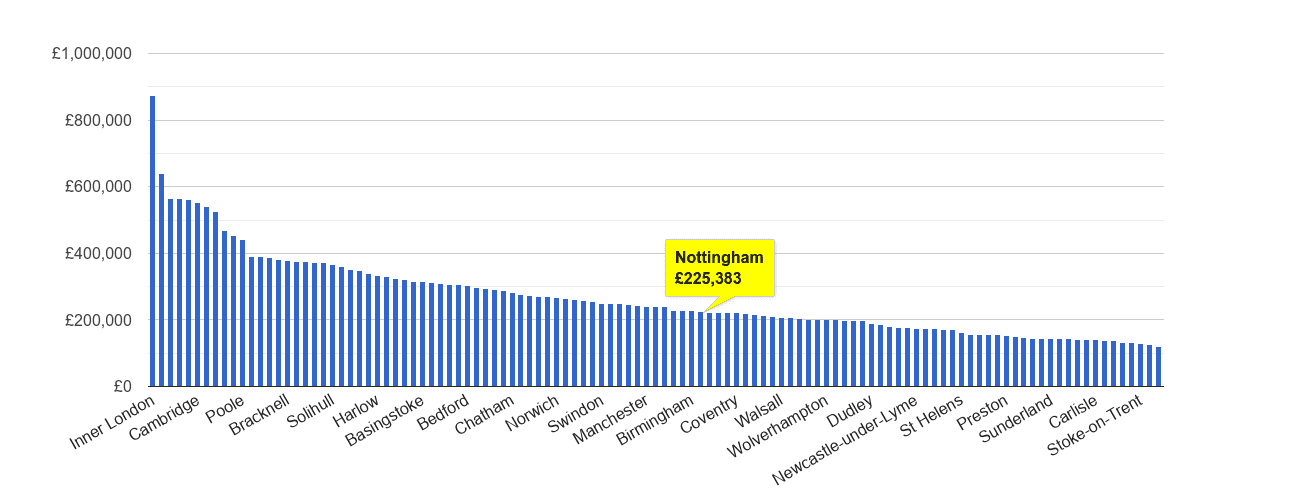 Nottingham house price rank