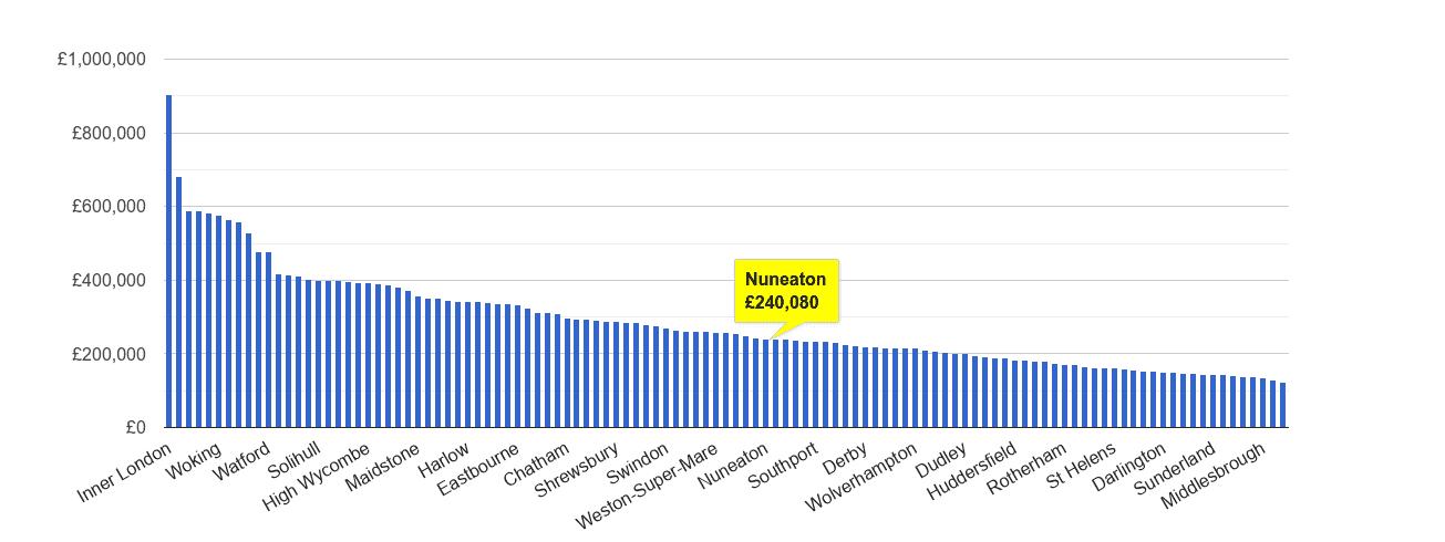 Nuneaton house price rank