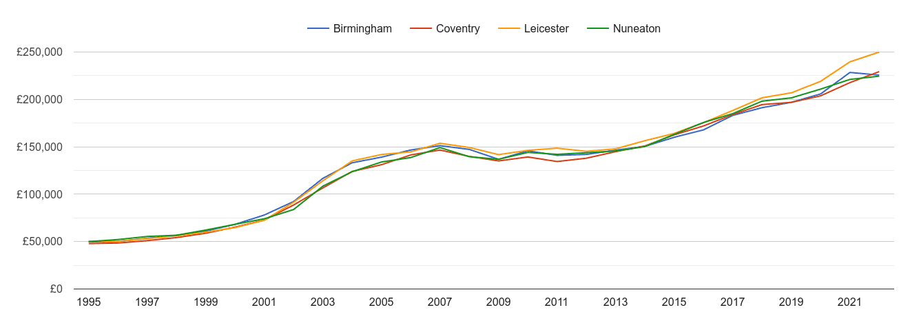 Nuneaton house prices and nearby cities